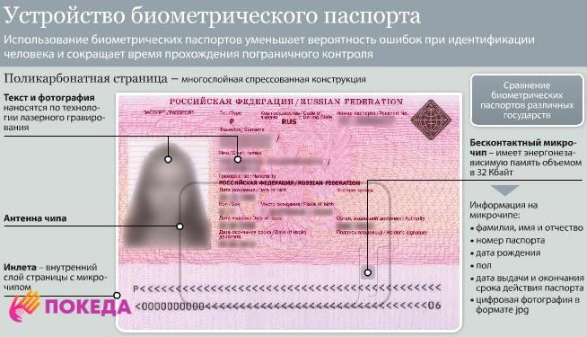 устройства биометрических паспортов
