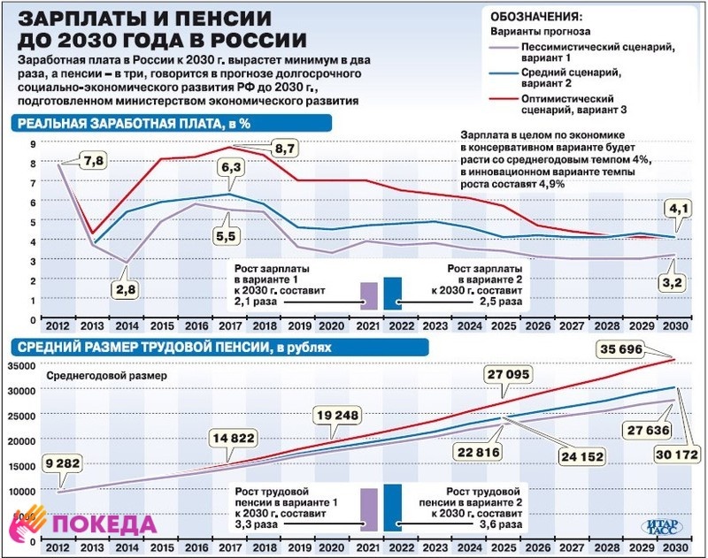 Статистика зарплат в России