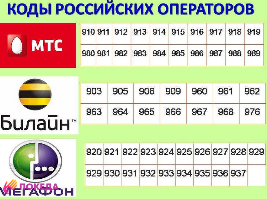 коды телефонных операторов в России