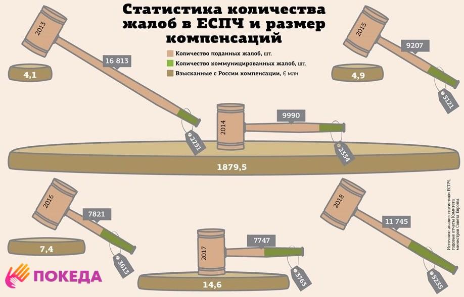 статистика компенсация ЕСПЧ