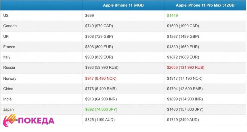 цены в мире iPhone 11, 11 Pro и 11 Pro Max