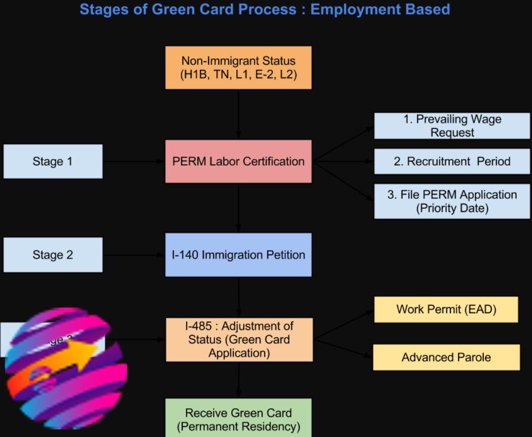 Green card для граждан Румынии