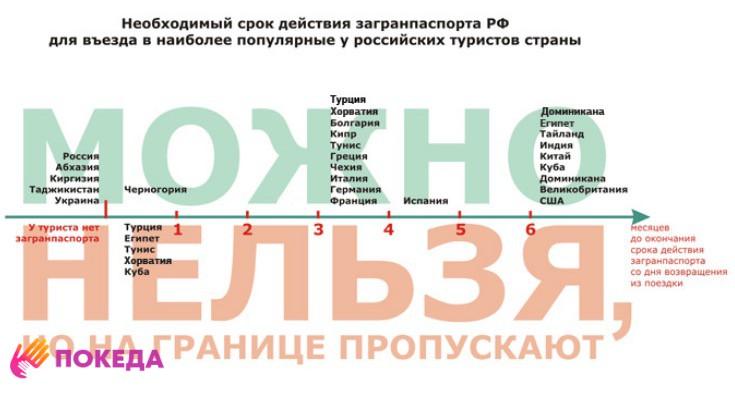 Разные условия продолжительности действия загранпаспорта РФ  в 2019 году